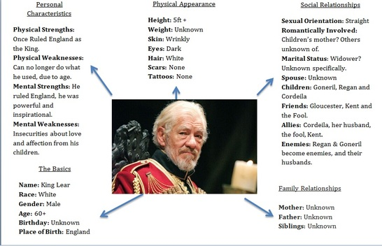 essay king lear topic King lear this essay king lear and other 63,000+ term papers, college essay examples and free essays are available now on reviewessayscom autor: reviewessays • february 26, 2011 • essay • 622 words (3 pages) • 845 views.