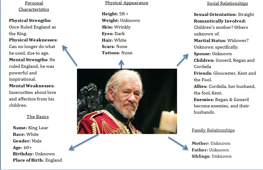 king lear dysfunctional family essay